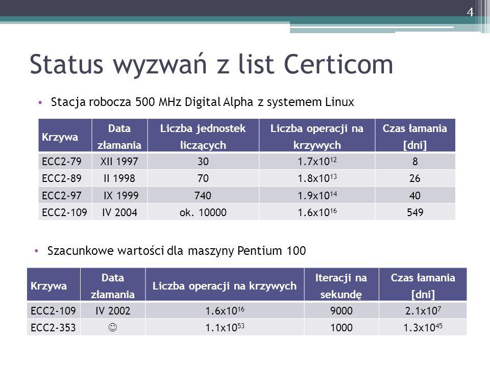 Status wyzwań z list Certicom