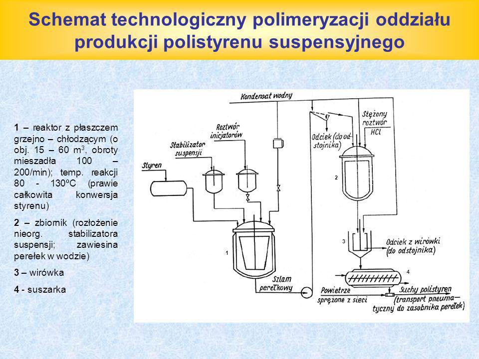 Schemat technologiczny polimeryzacji oddziału produkcji polistyrenu suspensyjnego