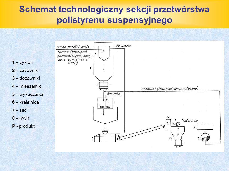 Schemat technologiczny sekcji przetwórstwa polistyrenu suspensyjnego