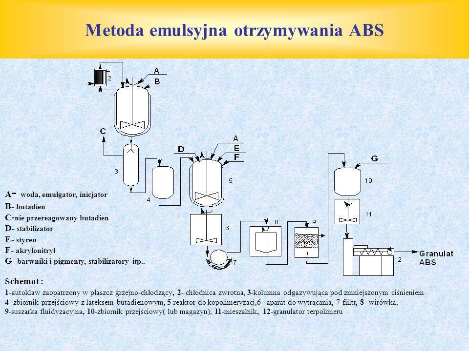 Metoda emulsyjna otrzymywania ABS