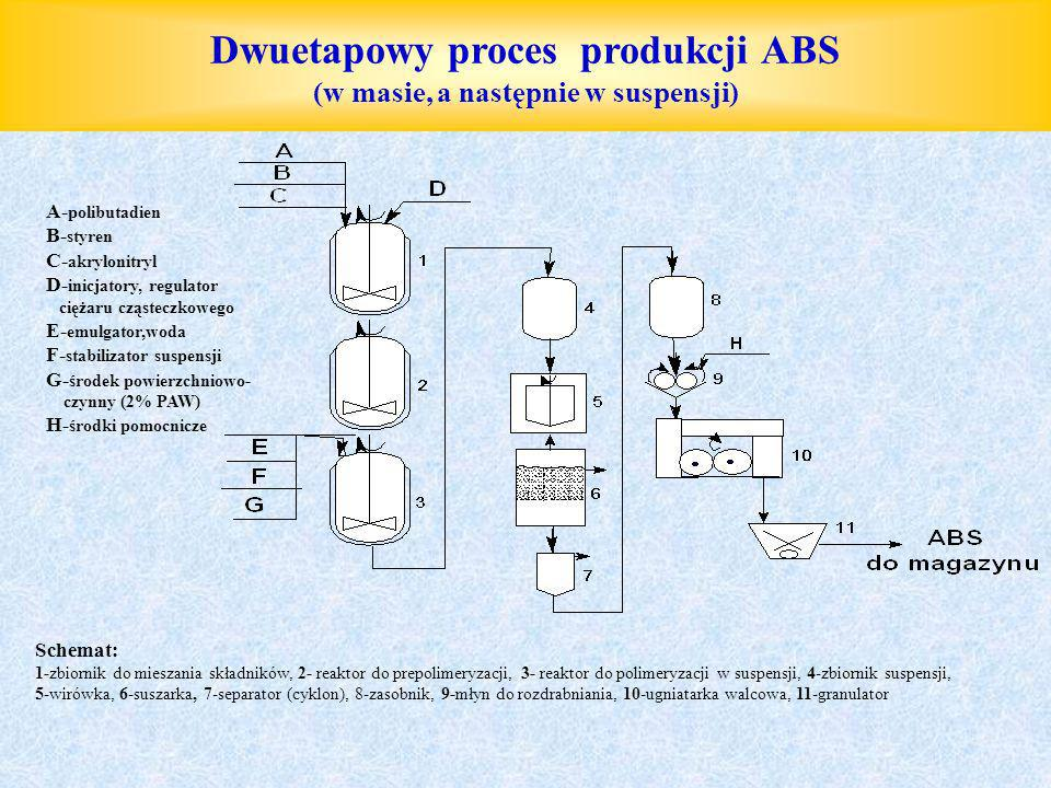 Dwuetapowy proces produkcji ABS (w masie, a następnie w suspensji)