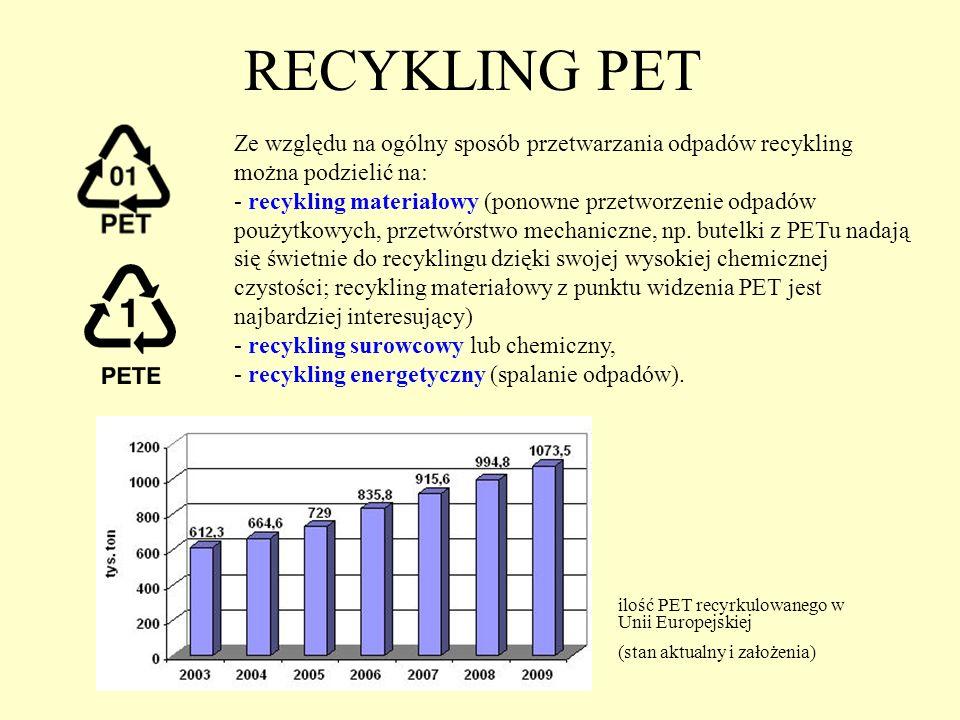 RECYKLING PET Ze względu na ogólny sposób przetwarzania odpadów recykling można podzielić na: