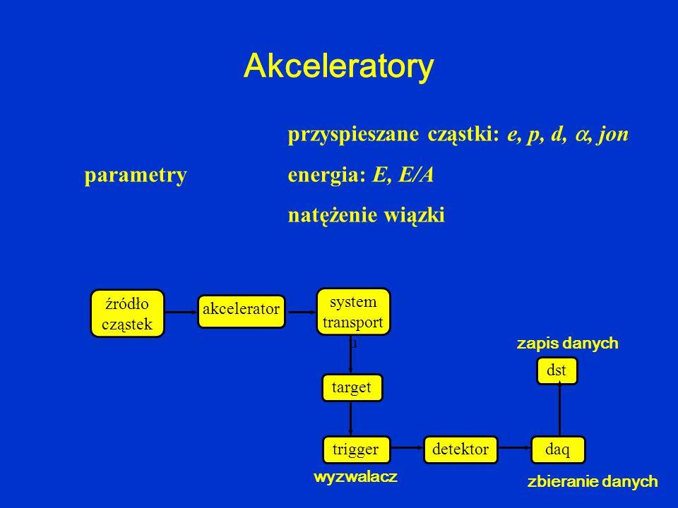 Akceleratory przyspieszane cząstki: e, p, d, , jon