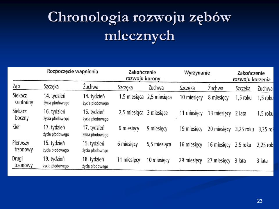 Chronologia rozwoju zębów mlecznych
