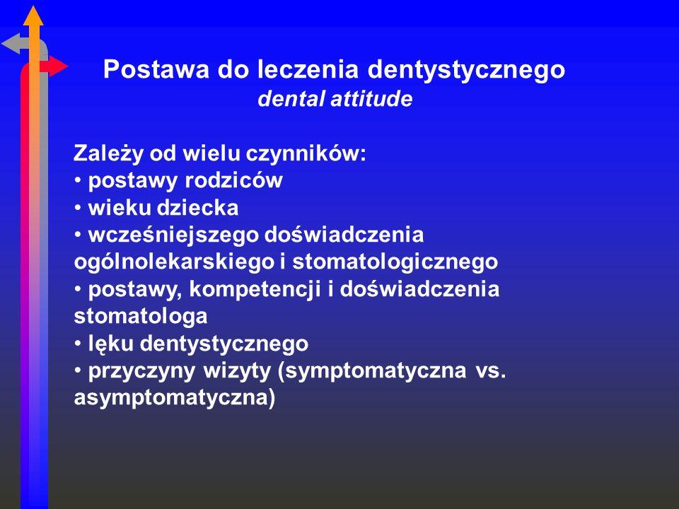 Postawa do leczenia dentystycznego