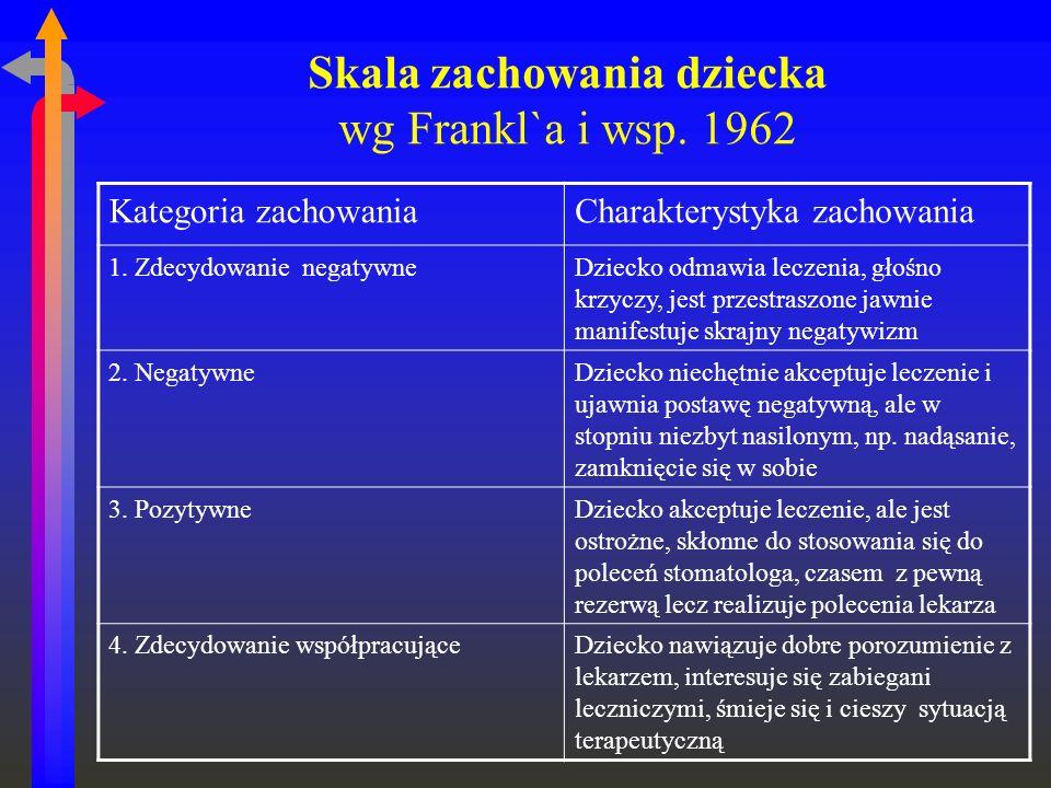 Skala zachowania dziecka wg Frankl`a i wsp. 1962