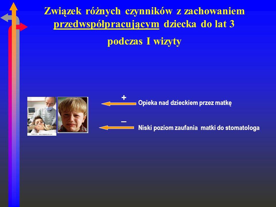 Związek różnych czynników z zachowaniem przedwspółpracującym dziecka do lat 3 podczas I wizyty