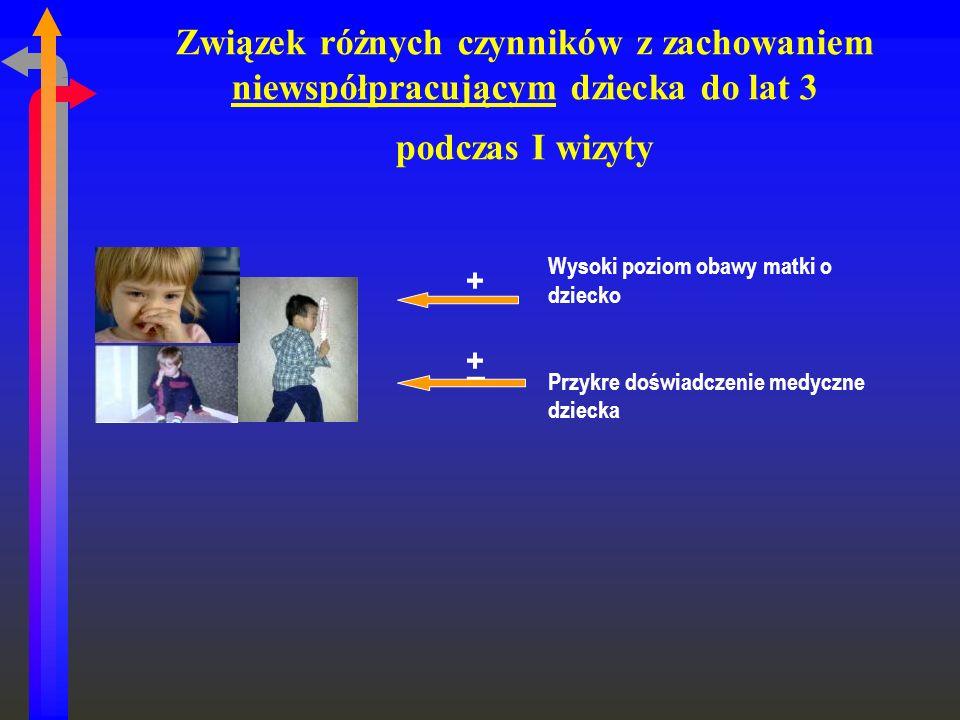 Związek różnych czynników z zachowaniem niewspółpracującym dziecka do lat 3 podczas I wizyty