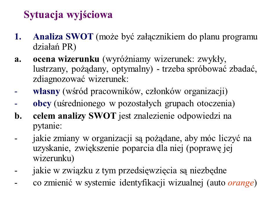 Sytuacja wyjściowa Analiza SWOT (może być załącznikiem do planu programu działań PR)