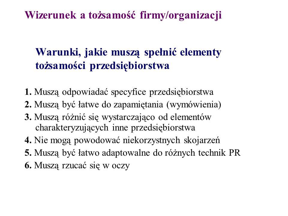 Wizerunek a tożsamość firmy/organizacji