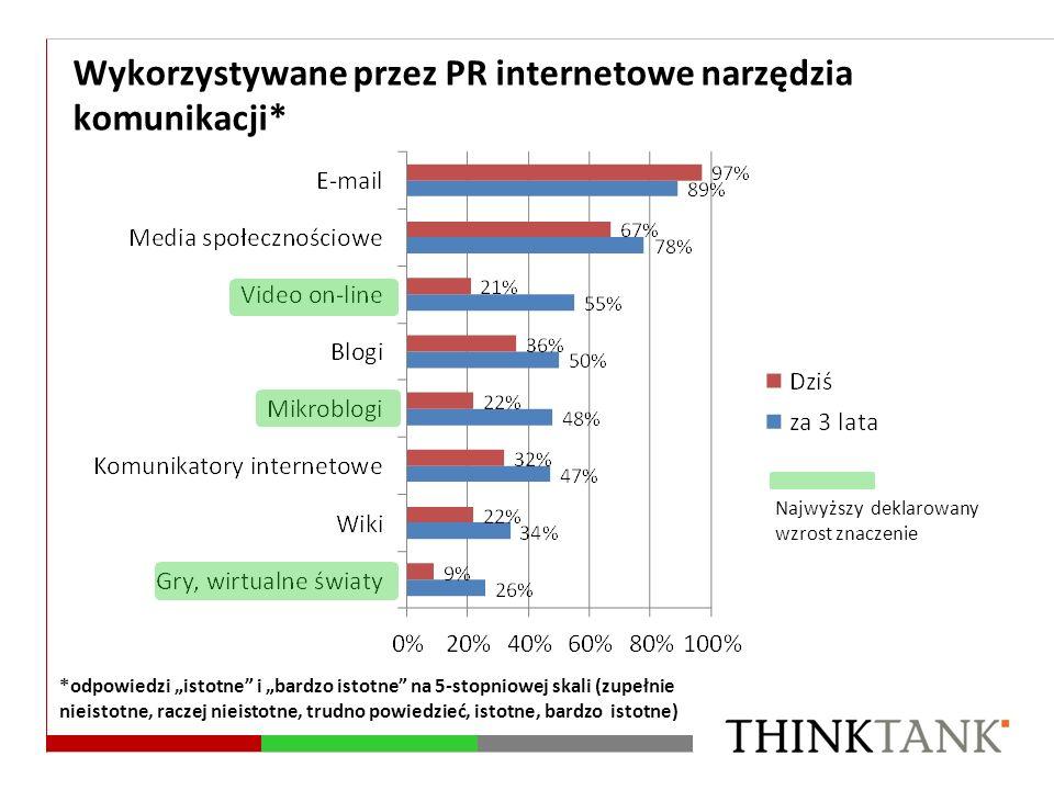 Wykorzystywane przez PR internetowe narzędzia komunikacji*