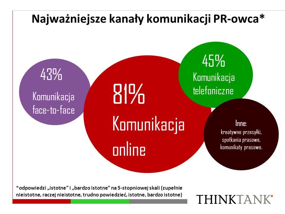 81% Komunikacja online 45% 43%