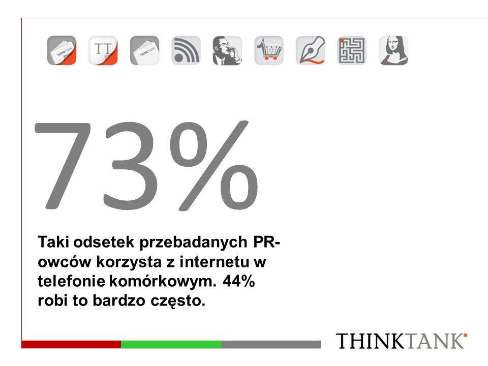73% Taki odsetek przebadanych PR-owców korzysta z internetu w telefonie komórkowym.