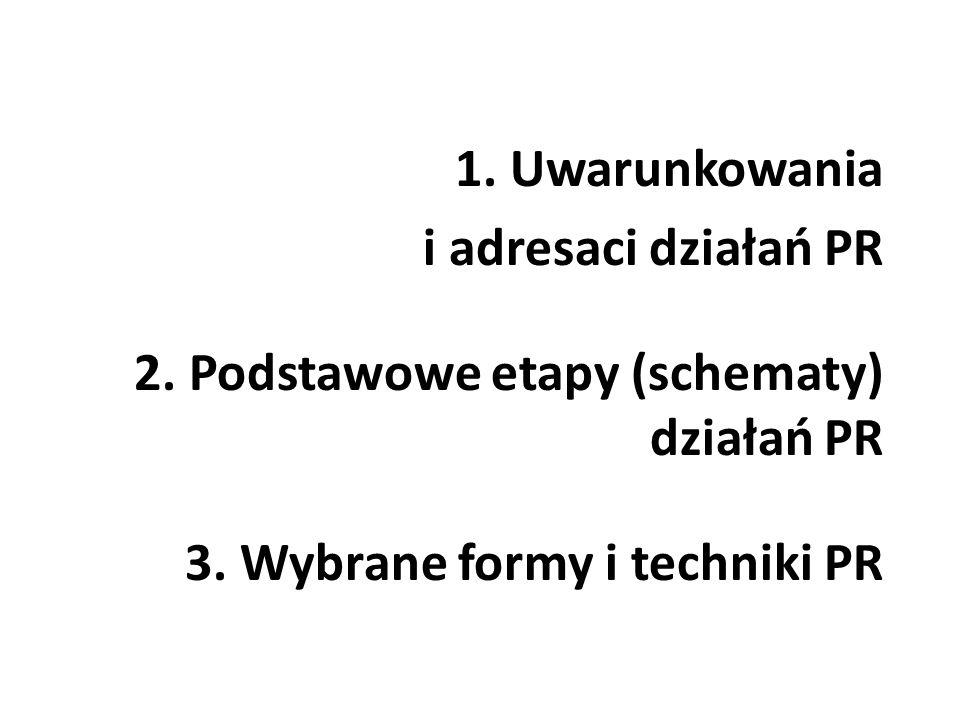 1. Uwarunkowania i adresaci działań PR. 2. Podstawowe etapy (schematy) działań PR.
