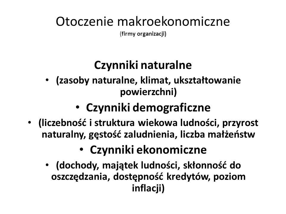 Otoczenie makroekonomiczne (firmy organizacji)
