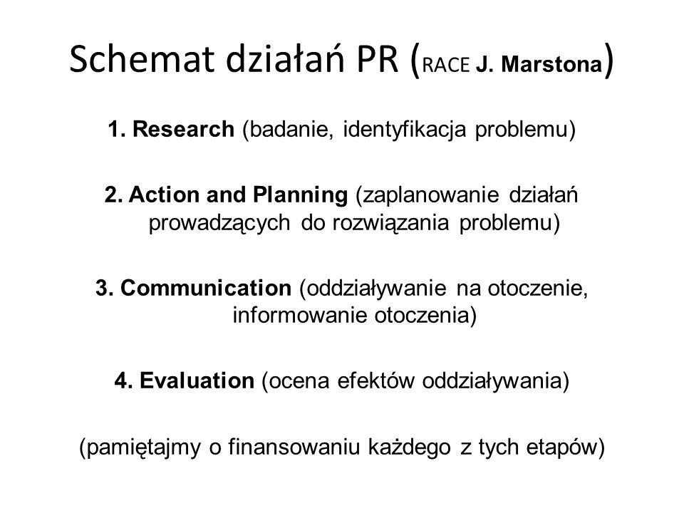 Schemat działań PR (RACE J. Marstona)