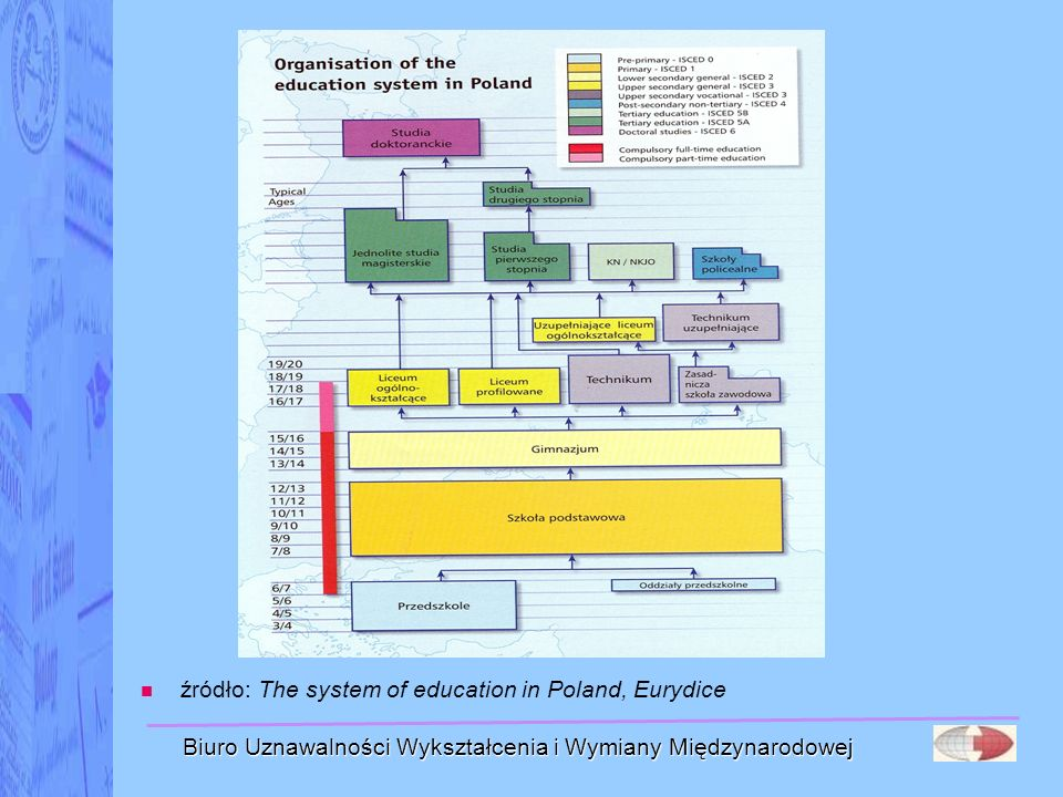 źródło: The system of education in Poland, Eurydice