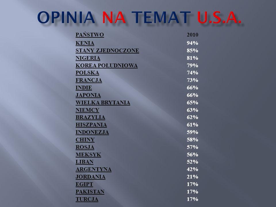 OPINIA NA TEMAT U.S.A. PAŃSTWO 2010 KENIA 94% STANY ZJEDNOCZONE 85%