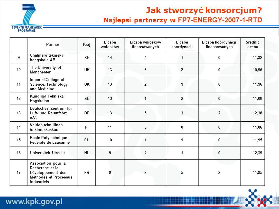 Liczba wniosków finansowanych Liczba koordynacji finansowanych
