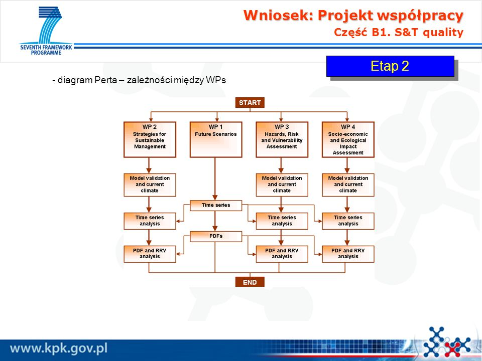 Wniosek: Projekt współpracy Część B1. S&T quality