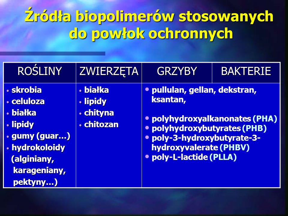 Źródła biopolimerów stosowanych do powłok ochronnych