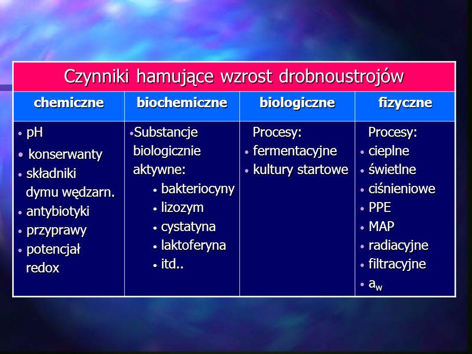 Czynniki hamujące wzrost drobnoustrojów