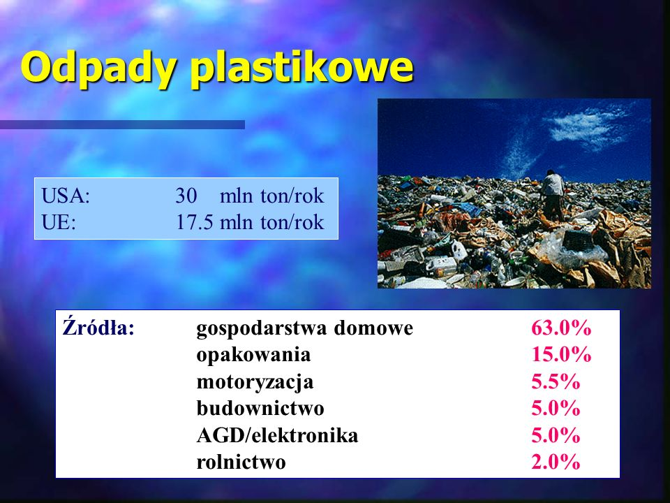 Odpady plastikowe USA: 30 mln ton/rok UE: 17.5 mln ton/rok