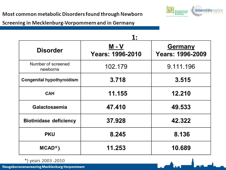 Most common metabolic Disorders found through Newborn Screening in Mecklenburg-Vorpommern and in Germany