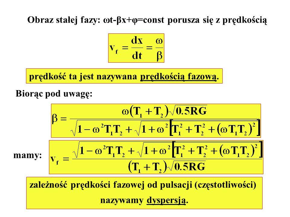zależność prędkości fazowej od pulsacji (częstotliwości)