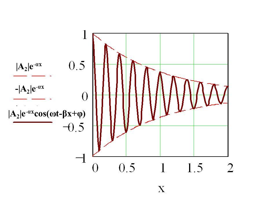  A2 e-αx - A2 e-αx  A2 e-αxcos(ωt-βx+φ)