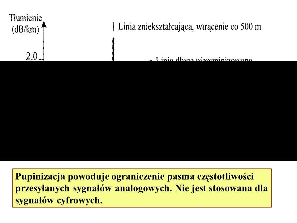 Pupinizacja powoduje ograniczenie pasma częstotliwości