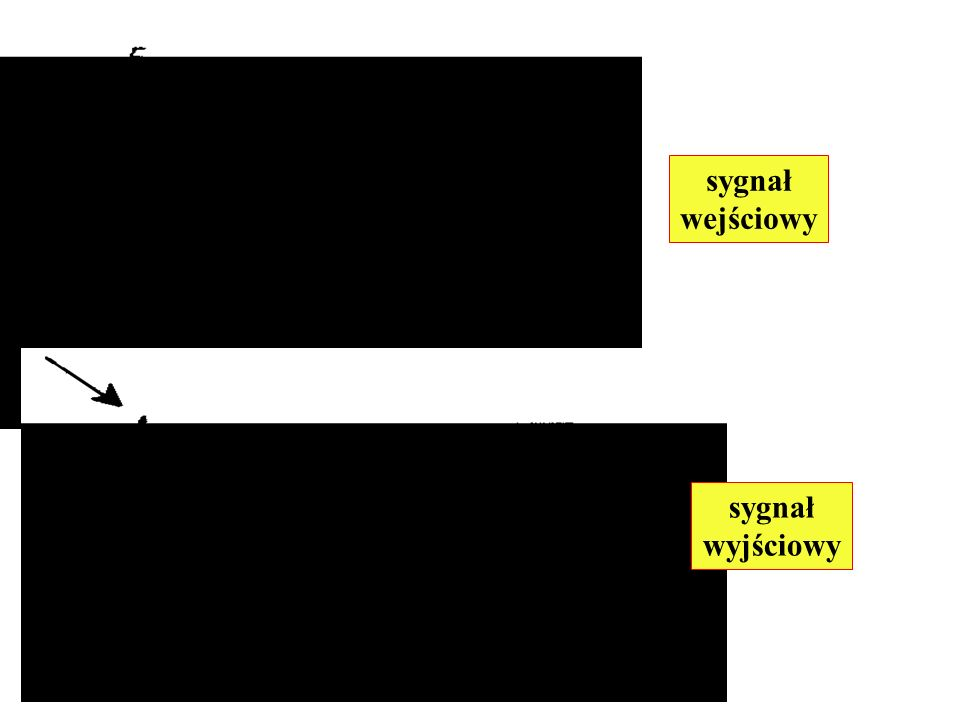 sygnał wejściowy sygnał wejściowy sygnał wyjściowy