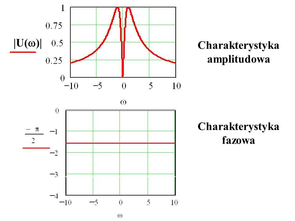 |U()| Charakterystyka amplitudowa Charakterystyka fazowa