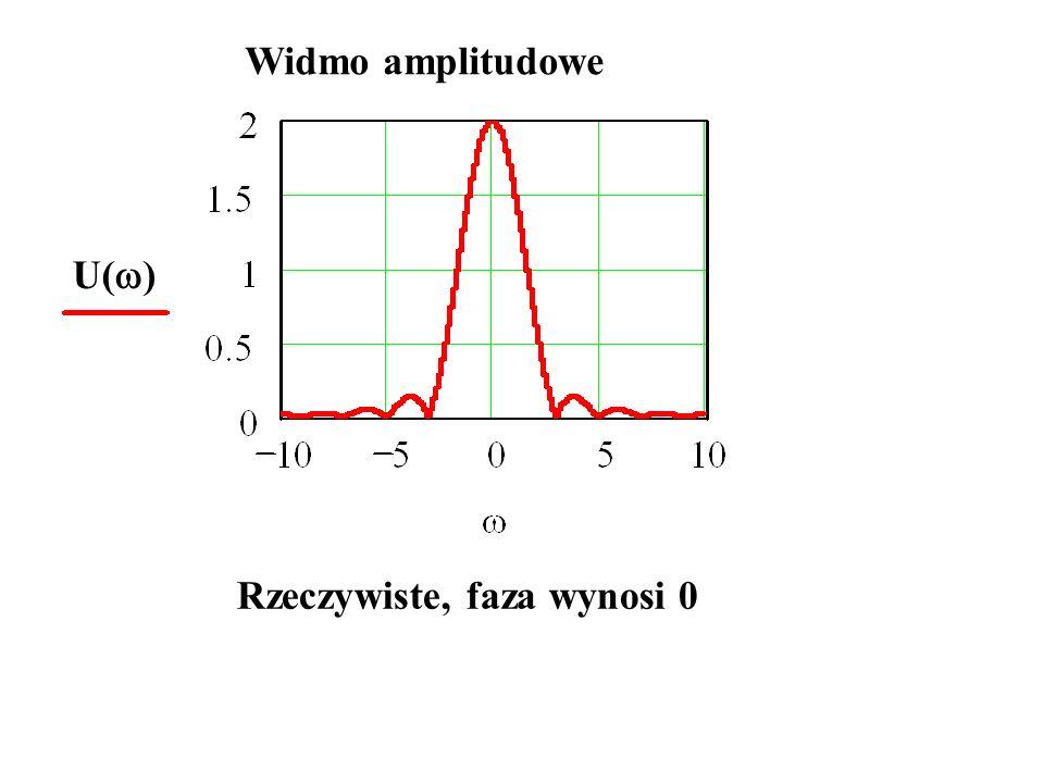 Widmo amplitudowe U() Rzeczywiste, faza wynosi 0