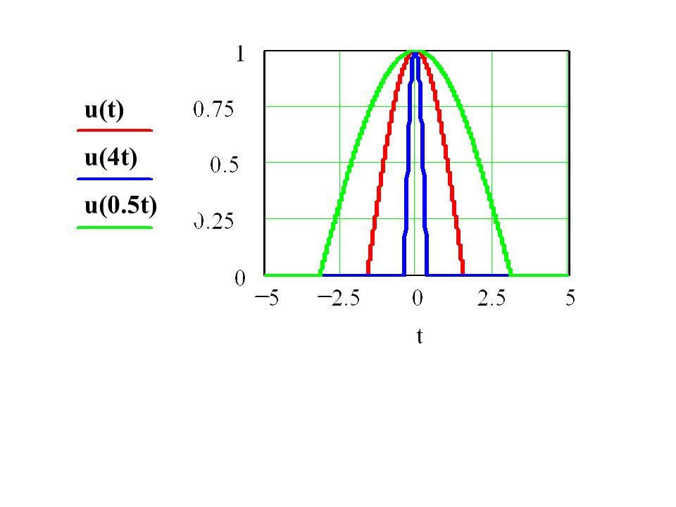 u(t) u(4t) u(0.5t)
