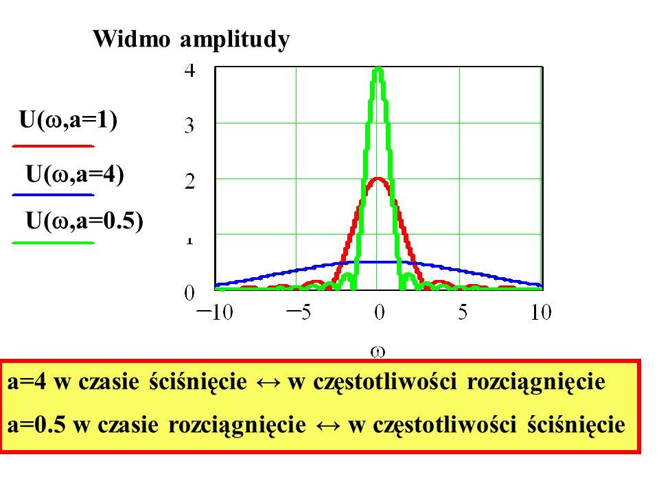Widmo amplitudy U(,a=1) U(,a=4) U(,a=0.5) a=4 w czasie ściśnięcie ↔ w częstotliwości rozciągnięcie.