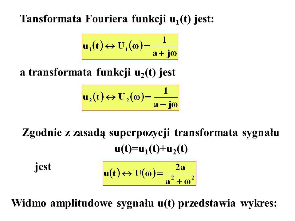 Zgodnie z zasadą superpozycji transformata sygnału