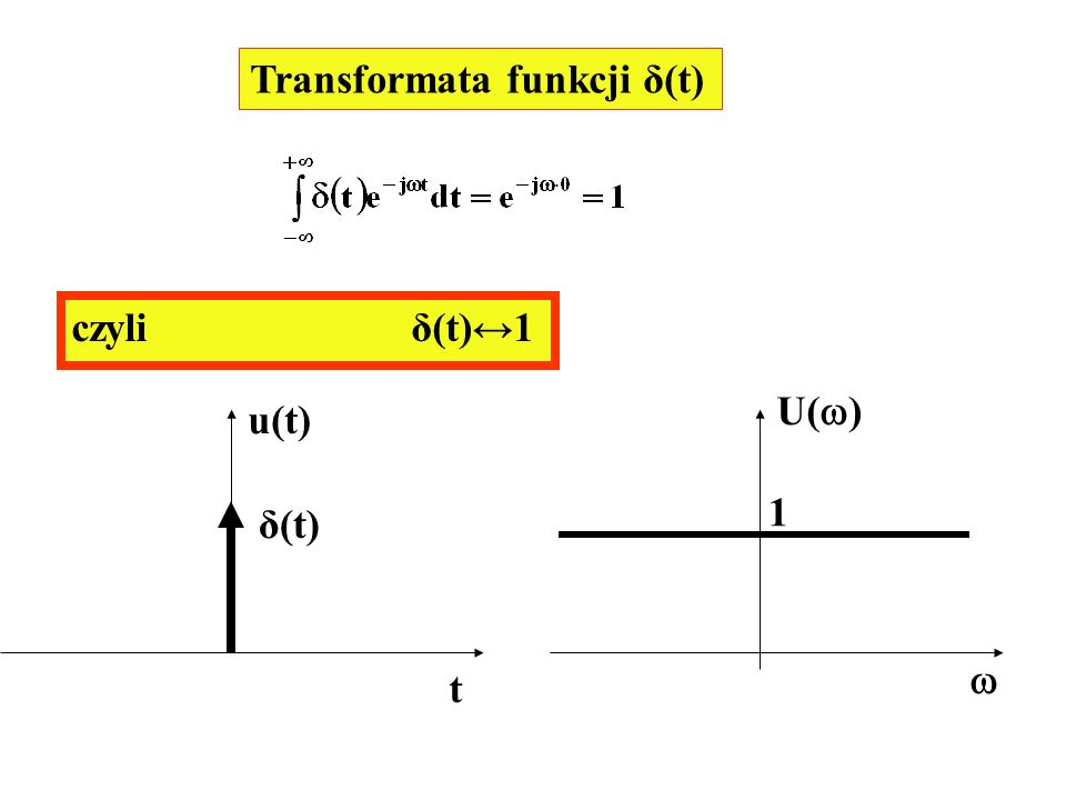 Transformata funkcji δ(t)