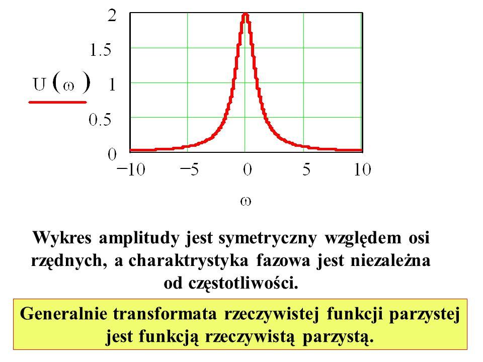 Wykres amplitudy jest symetryczny względem osi