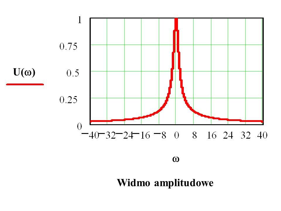 U()  Widmo amplitudowe