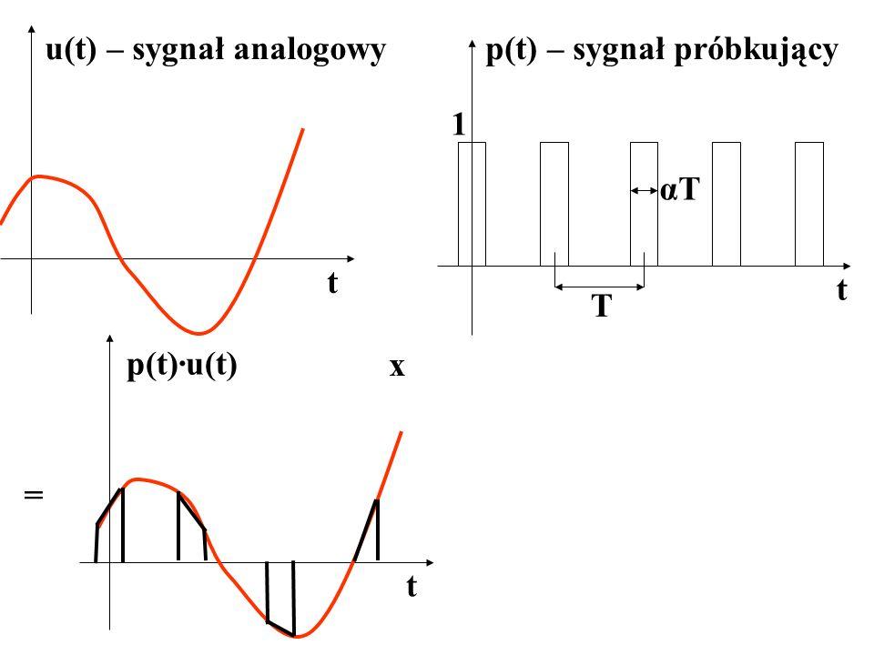 u(t) – sygnał analogowy