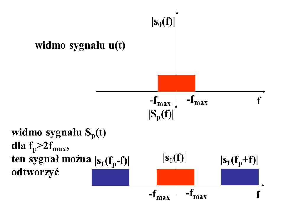 |s0(f)| widmo sygnału u(t) -fmax. -fmax. f. |Sp(f)| widmo sygnału Sp(t) dla fp>2fmax, ten sygnał można.