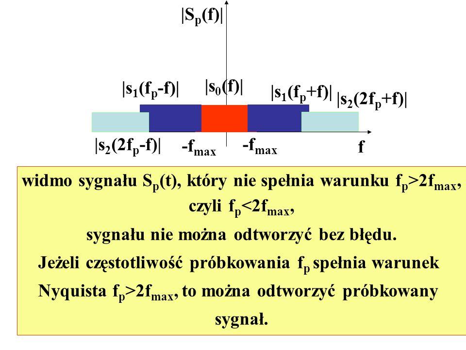 widmo sygnału Sp(t), który nie spełnia warunku fp>2fmax,