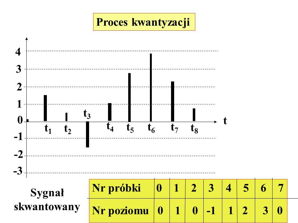 Proces kwantyzacji4. 3. 2. 1. t3. t. t4. t1. t2. t5. t6. t7. t8. -1. -2. -3. Nr próbki 0 1 2 3 4 5 6 7.