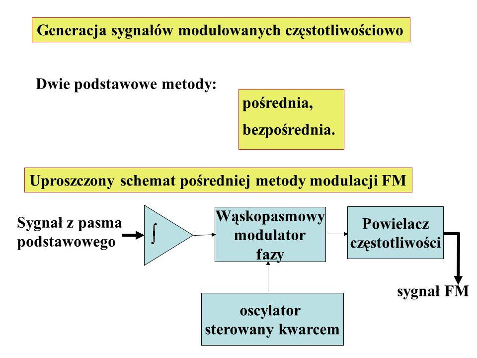 Generacja sygnałów modulowanych częstotliwościowo