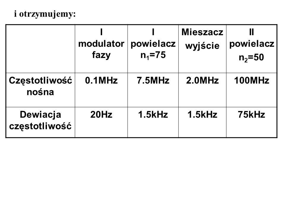 Dewiacja częstotliwość