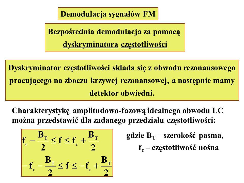 Demodulacja sygnałów FM