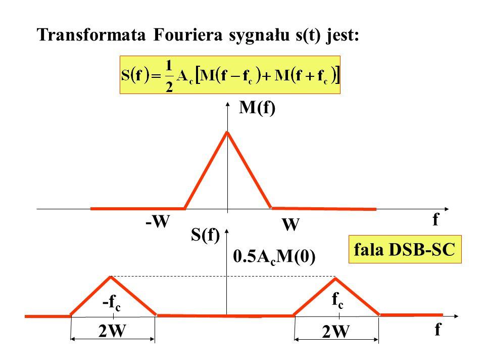 Transformata Fouriera sygnału s(t) jest: