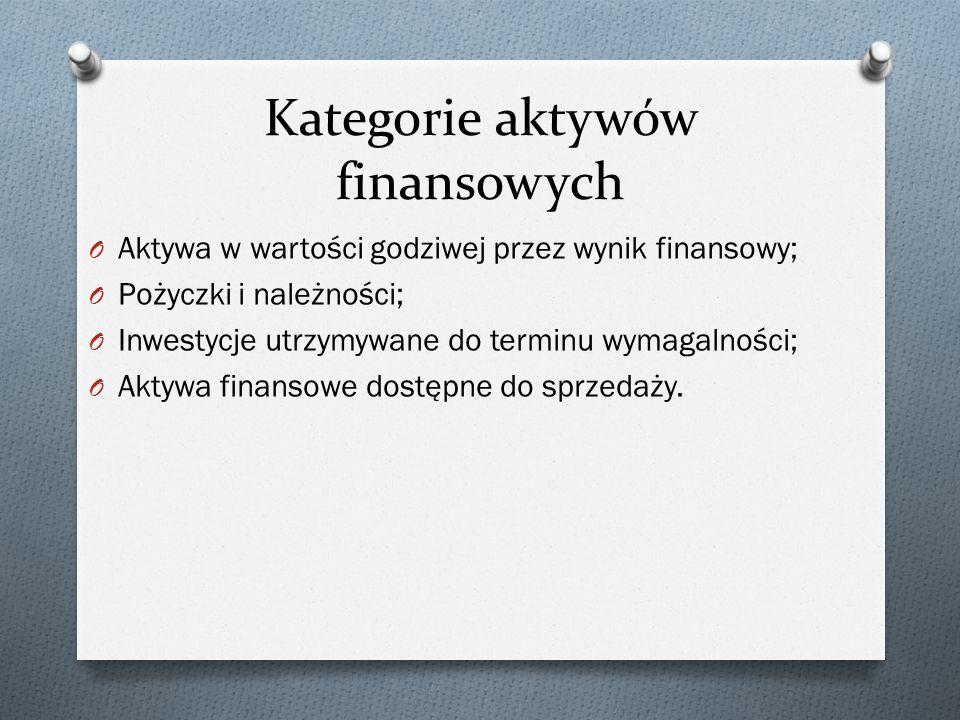 Kategorie aktywów finansowych