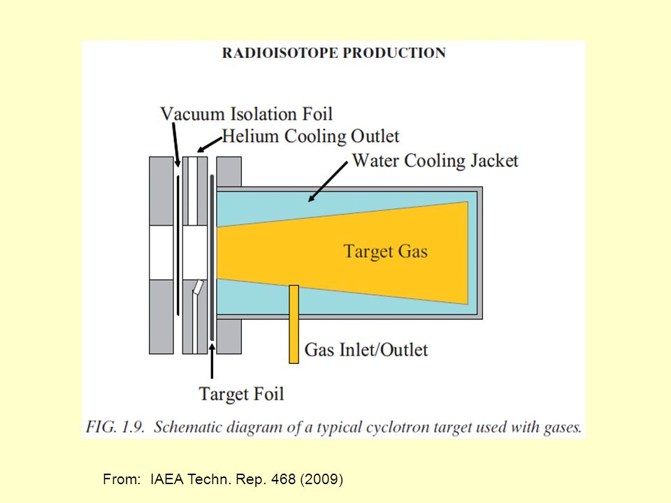 From: IAEA Techn. Rep. 468 (2009)